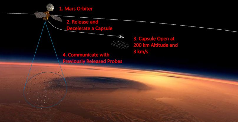 A photo of the proposed Mars dust storm data collector concept.