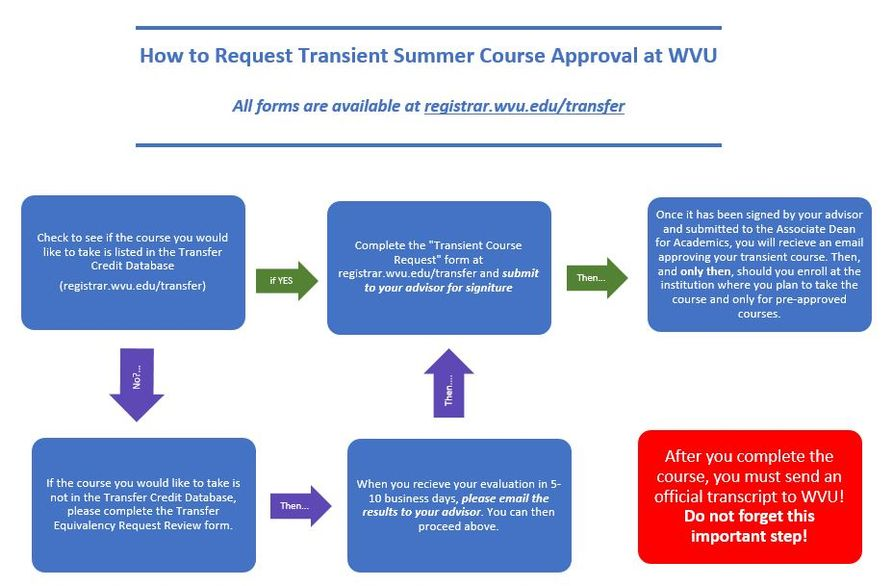 This image is a flowchart of the steps listed above to have transient credit reviewed and approved.