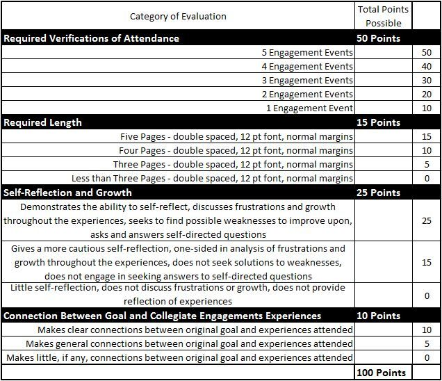 Grading rubrics for each Engagement Portfolio can also be found within the policy for each course.