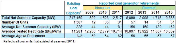 Coal Capacity Table