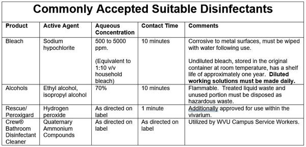 Commonly accepted suitable disinfectants