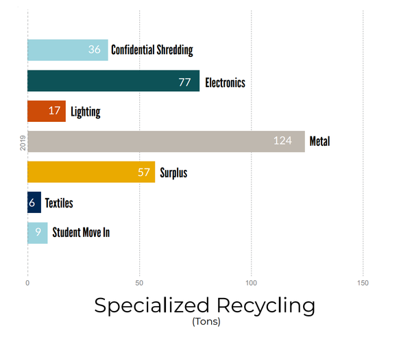 Specialized Recycling