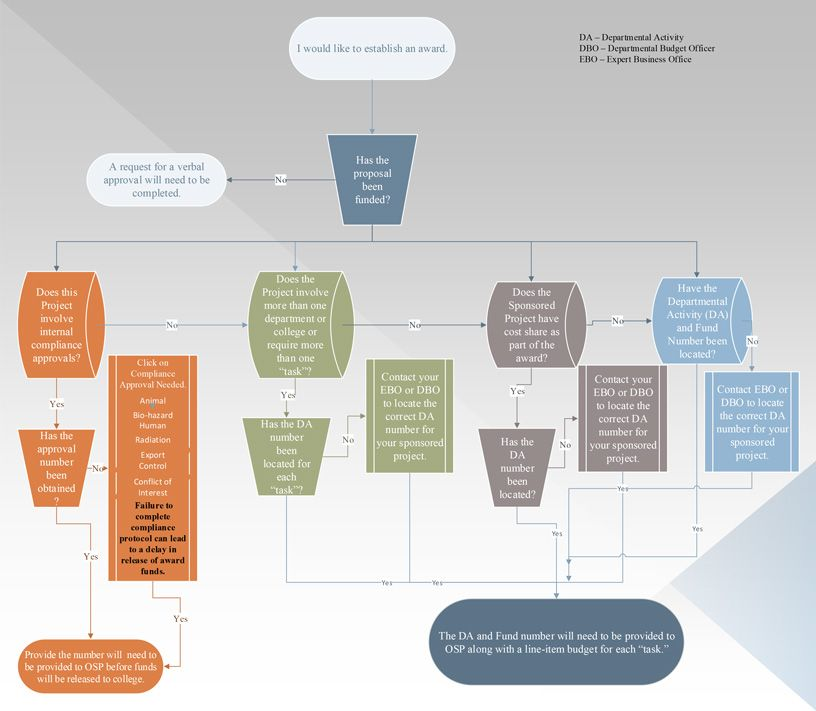 Establishing An Award Flowchart Research Office Of Sponsored