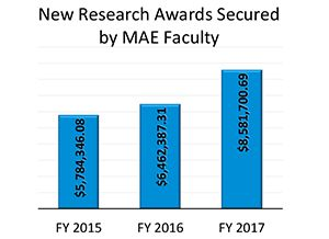 Chart showing new research awards secured by MAE Faculty  shows that FY 2017 ended with $8, 581,700.69.