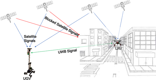 Cooperative navigation between Unmanned Aerial and Unmanned Ground Vehicles