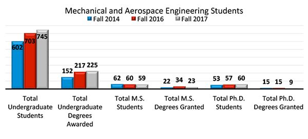 Mechanical and Aerospace Engineering students chart shows that between Fall 2014 and 2017, total undergraduate students rose 143 students to a total of 745.