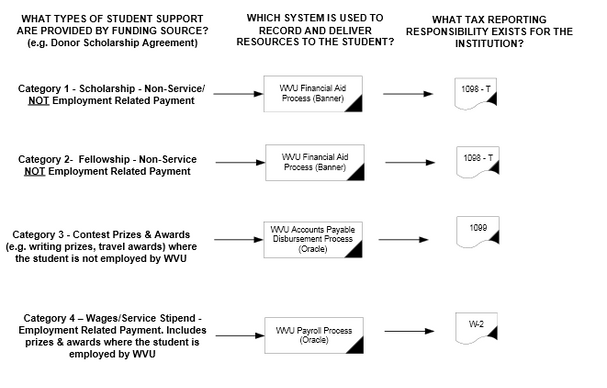 Student Payment Processing Questions