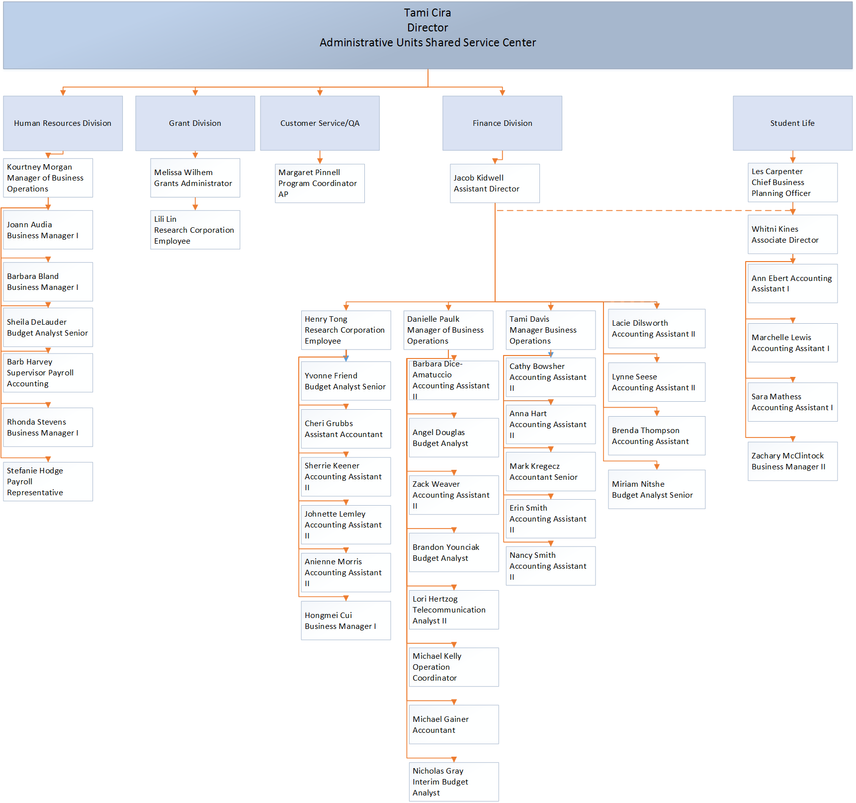 Administrative Units Shared Service Center Organization Chart