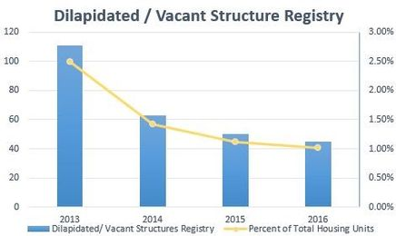 Dilapidated / Vacant Structure Registry