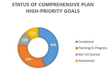 Status of High-Priority Goals