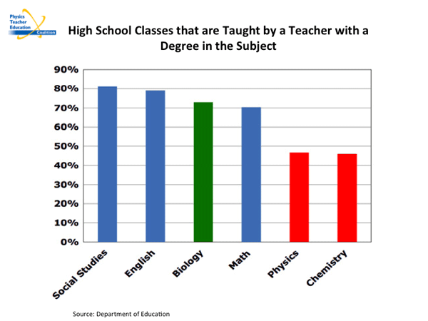 High School Classes that are taught by a teacher with a degree in the subject pictorial graph. Social Studies - >80%, English <70%, Biology >70%, Math 70%, Physics >40%, and Chemistry >40%.