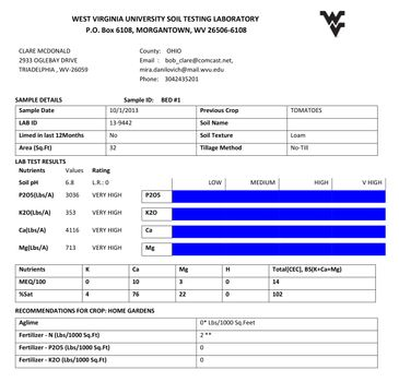 Example of what a WVU soil test report looks like