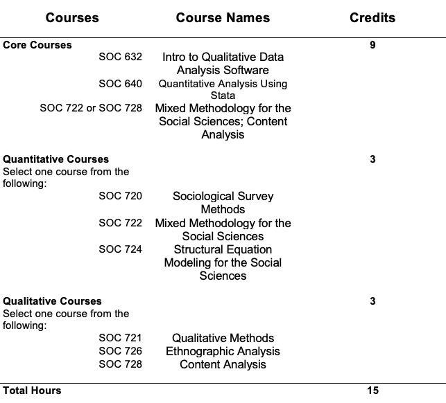 A chart describing the 15 credits needed to complete the research methods certificate which consist of core courses of 9 credits, and qualitiative and quantitative courses of three credits each.