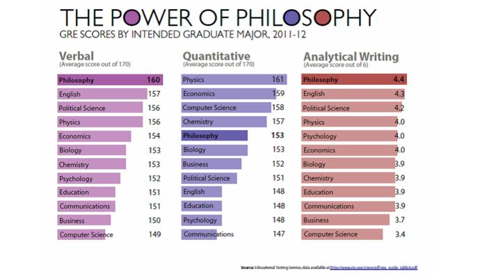 Philosophy majors have the highest average GRE Verbal and Analytical Writing scores.