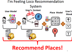 Visual of I'm Feeling Loco Recommendation System