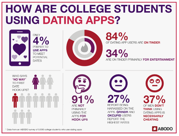 How College Students Use Dating Apps? - 4% use apps to meet potential dates. 84% of dating app users are on Tinder, 34% are on tinder for entertainment, 91% aren't using apps for hookups, 27% report harassment on apps