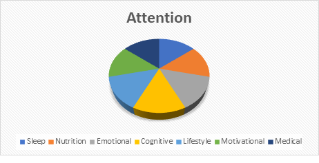 Pie graph showing that attention has a variety of influences including sleep, nutrition, emotional state, cognitive, lifestyle, motivation, and medical.