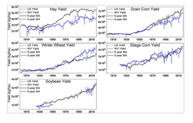 graphs of crop production in West Virginia