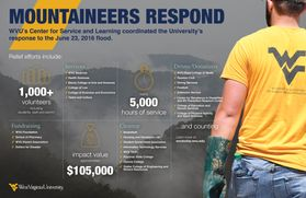 Mountaineers Respond infographic