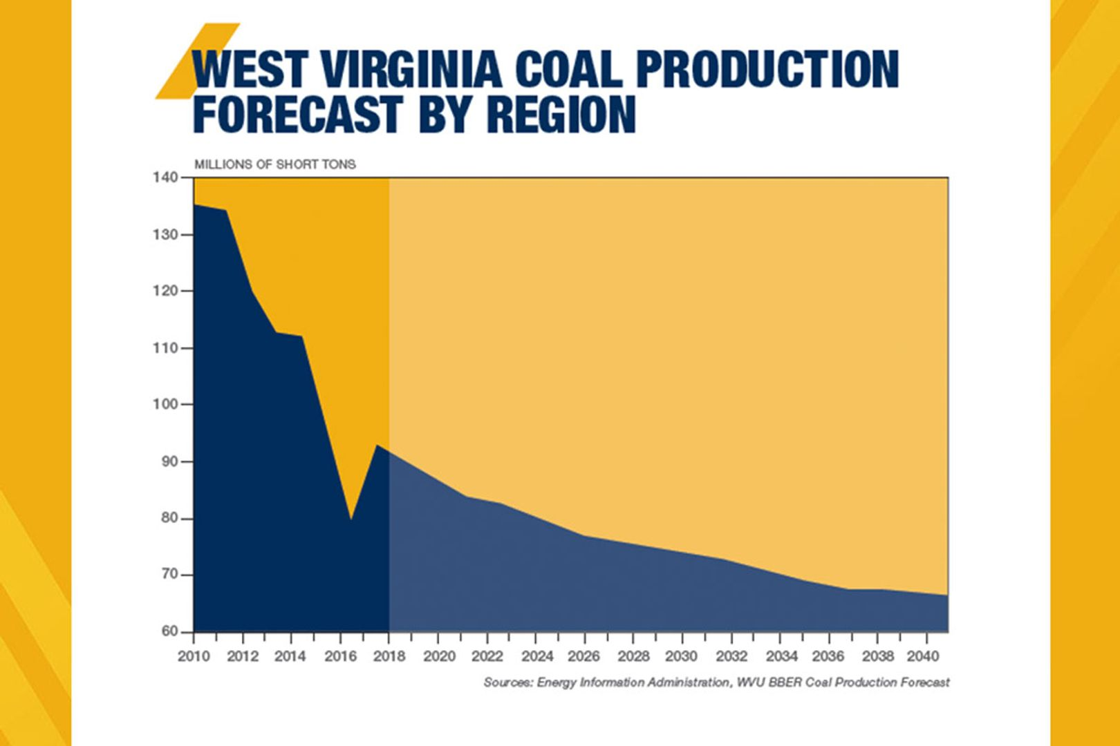 Graphic of coal forecast over 20 years