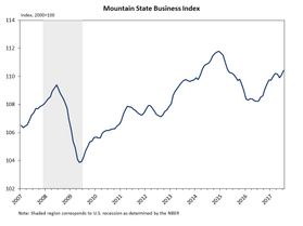 Graph reflecting data from Mountain State Business Index