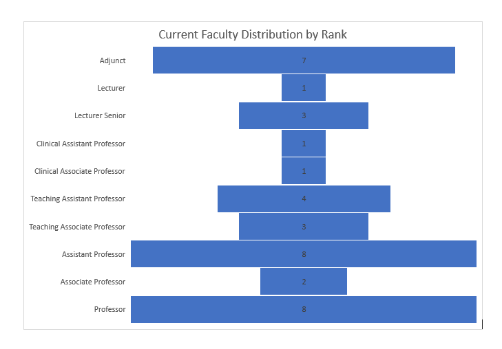 Vertical bar chart showing count of program faculty by rank