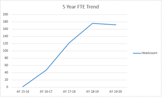 Line graph showing a 5-year trend