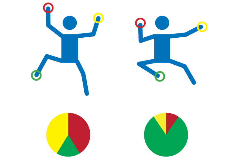 diagram showing the distribution of weight among points of contact in two different climbing positions