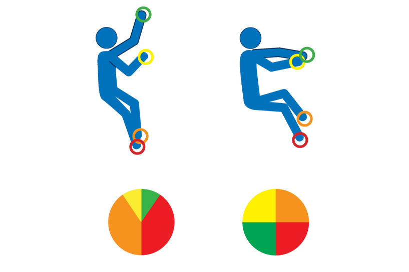 diagram of a rock climber keeping their hips close to the wall to reduce the weight supported by their hands