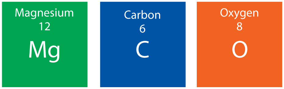 Magnesium, Carbon, and oxygen information from periodic table