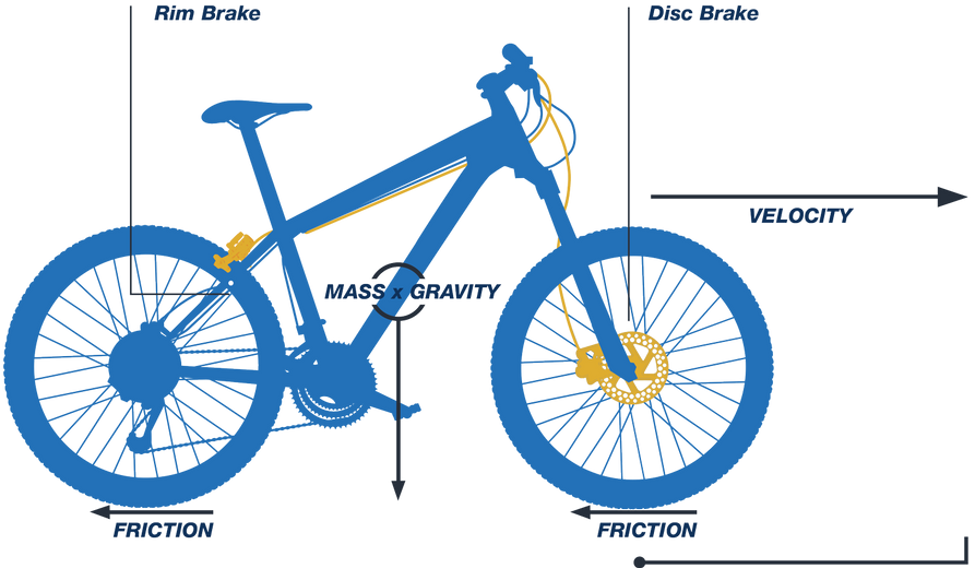 Diagram of bike showing where the rim brake and disc brake are.