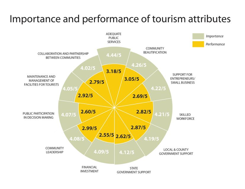 Importance & Performance of tourism infographic