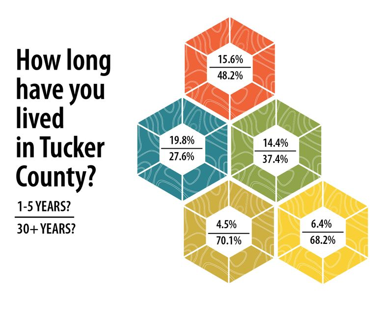 how long have you lived in Tucker County infographic