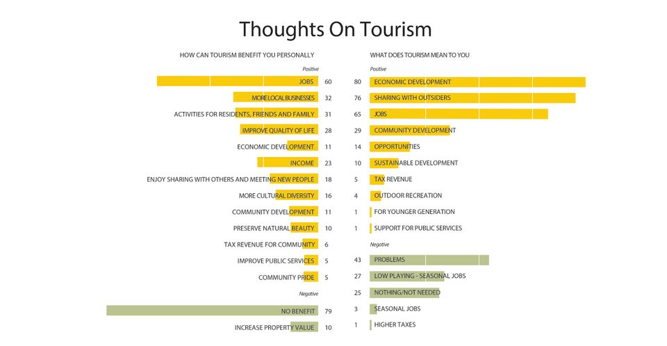 Thoughts on tourism infographic