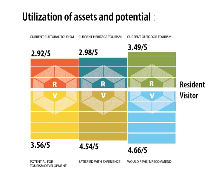 assets potential infographic