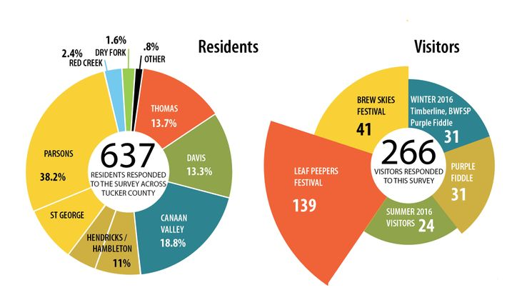 Residents versus visitors infographic