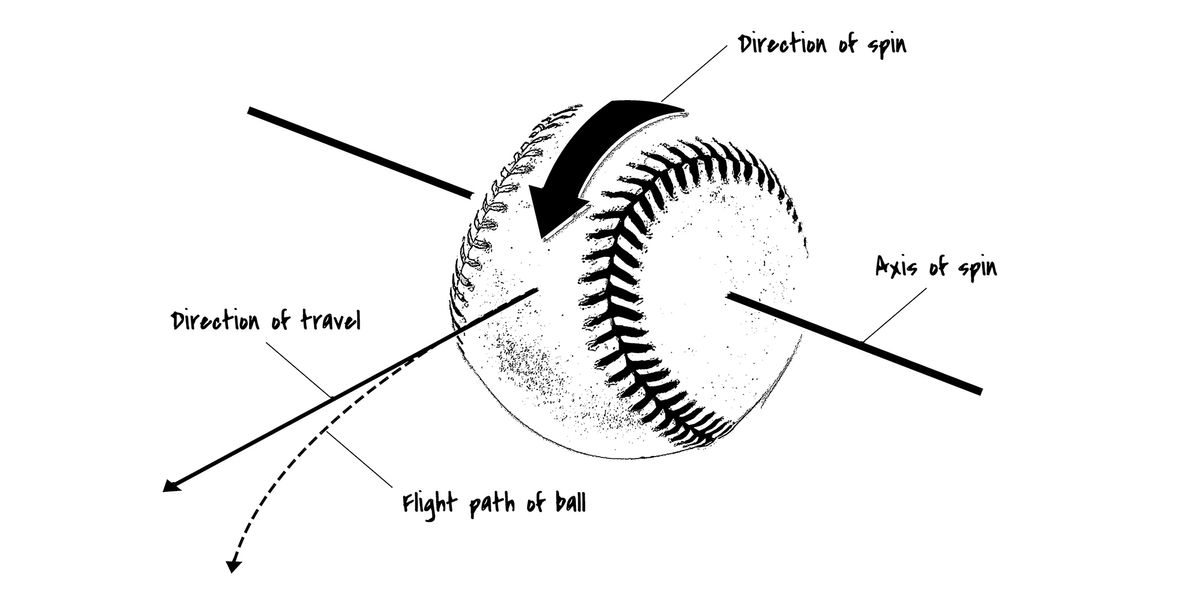 Illustration of baseball showing axis of spin, direction of travel, direction of spin and flight path of ball.