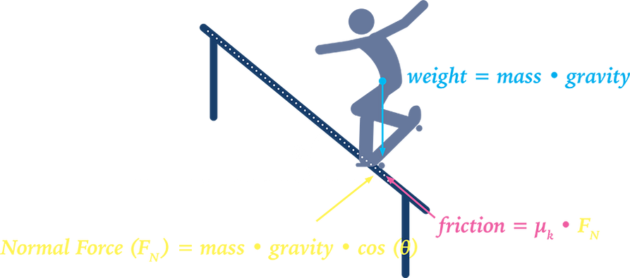 A diagram showing the kinetics of a skateboarder grinding down a rail.