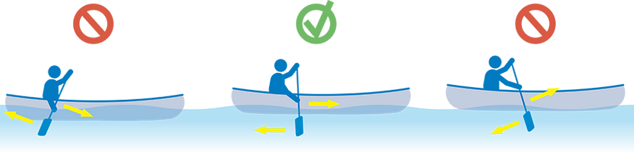 A diagram showing the correct direction to paddle the boat.