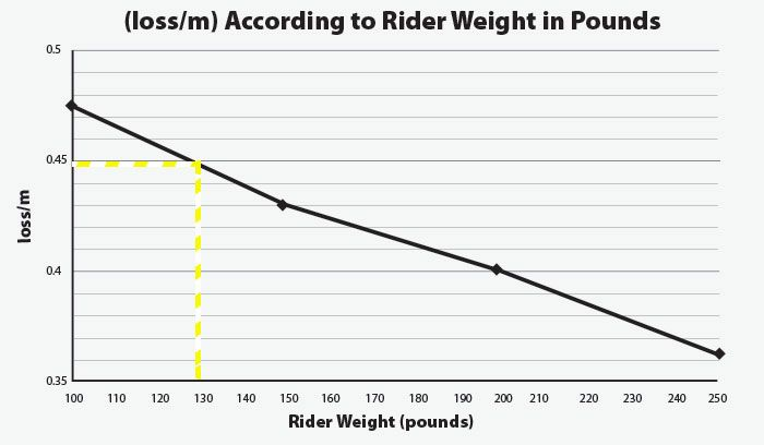 Graph showing loss according to rider weights in pounds. An outline is included to indicated the loss value of 0.45 loss per meter for a 130 pound rider.