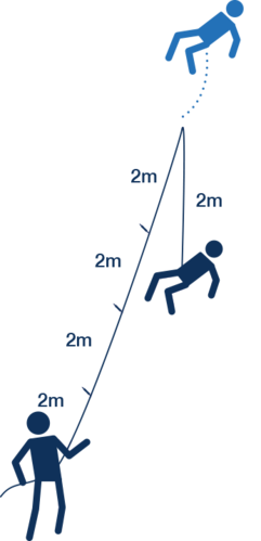 Fall factor diagram using 2 meter increments at the peak to estimate the severity of a fall.