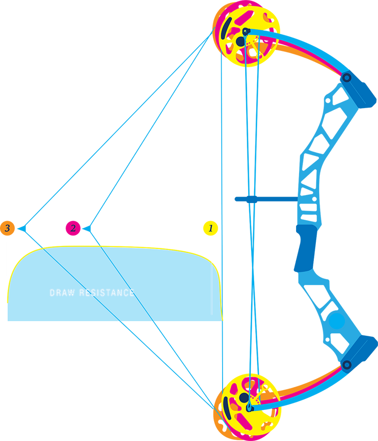 A diagram of a block and tackle in a bow