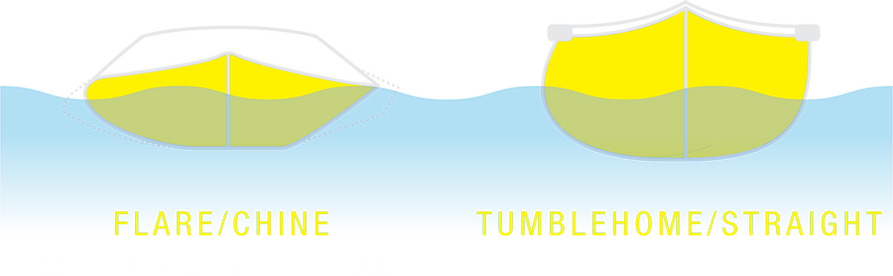 A side profile diagram of a boat