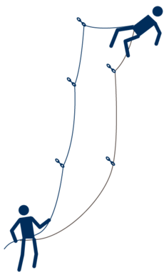 Using a half rope set up, one rope is in a more straight-lined pattern as the climber climbs up and another is in a looser pattern. A figure at the bottom holds both ropes.