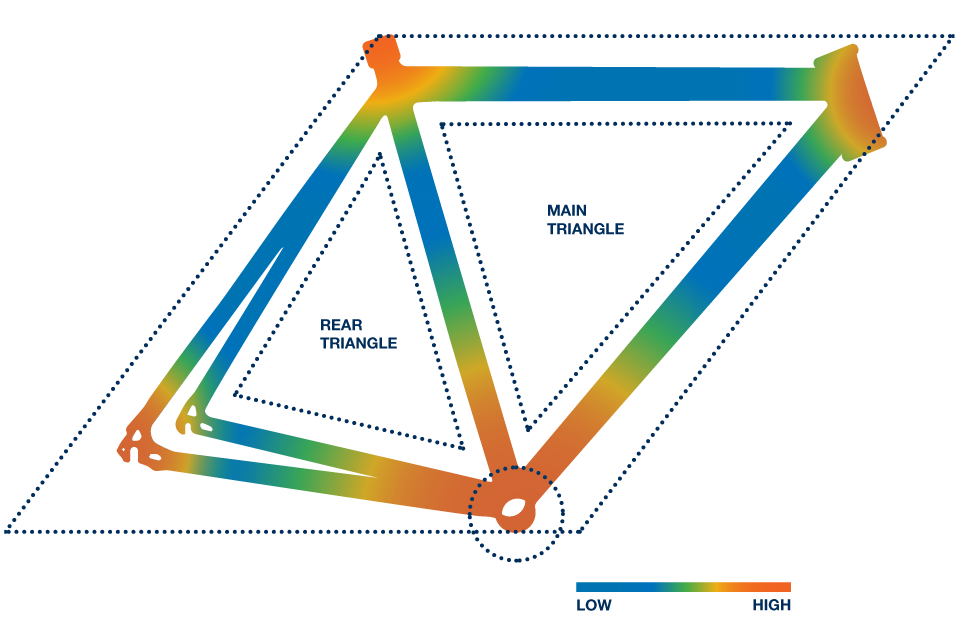 Bike frame showing the location of the main triangle (located towards the front of the bicycle) and the rear triangle (located near the rear of the bicycle) and their stress points. The stress points are highest at the vertices of the frame while the lowest are the centers of each triangle side.
