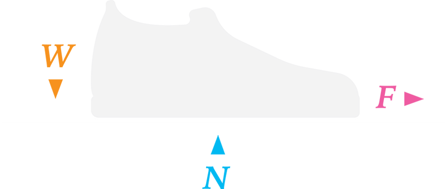 A illustration showing the different forces acting upon skateboard shoes.