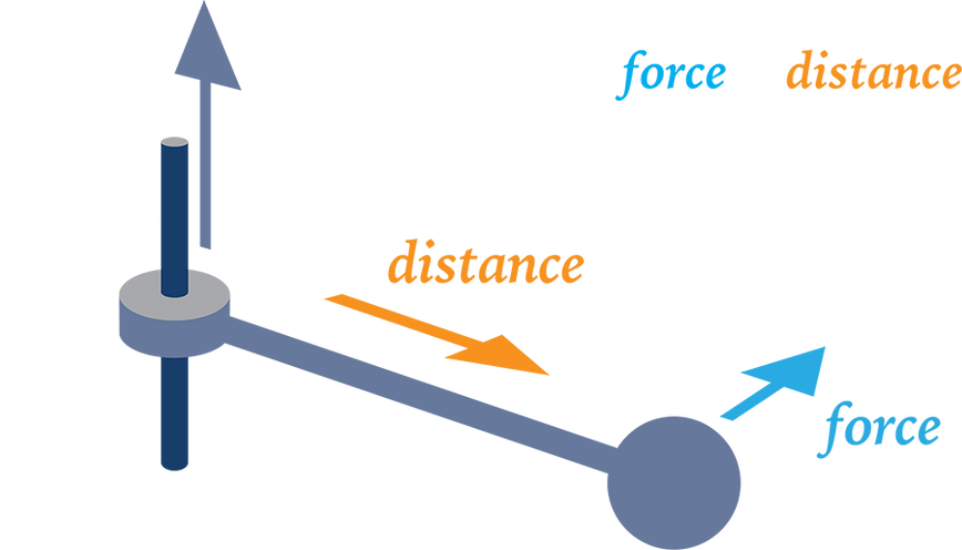 A diagram explaining torque.