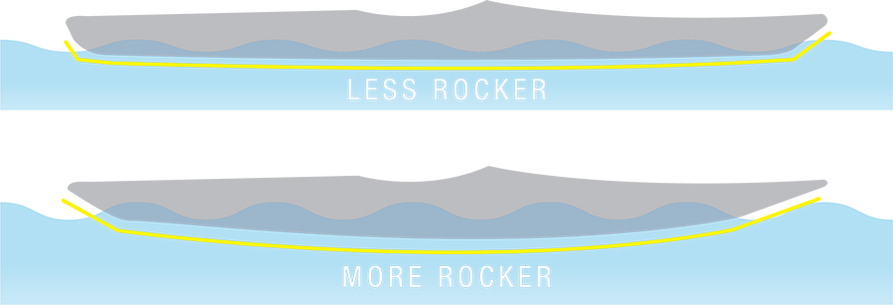 A diagram comparing a boat with more and less rocker.