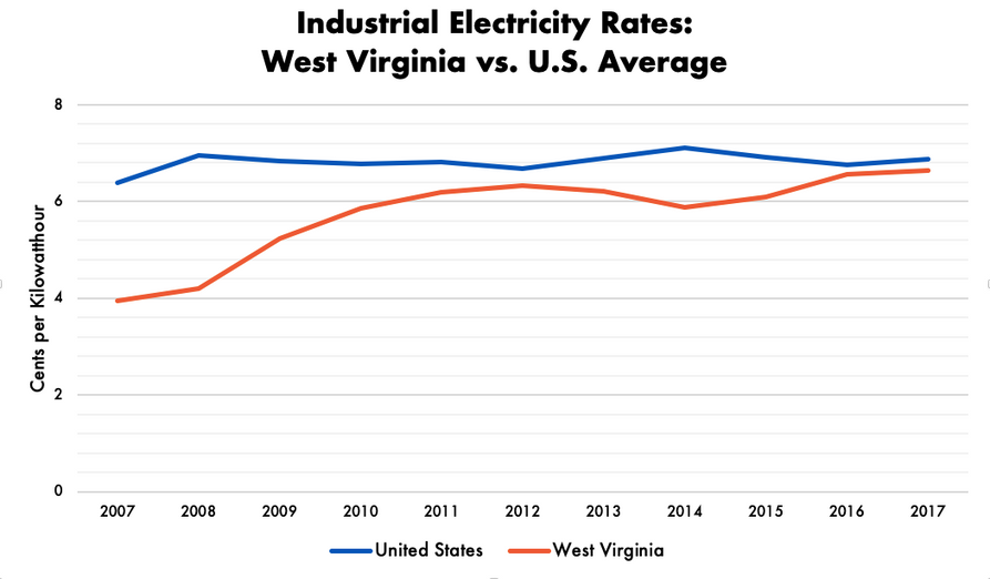 National rates are steady and mostly consistent, tethering around 6 and 7, while West Virginia's started low in 2007 at 4, but rose to match the national rate in 2017