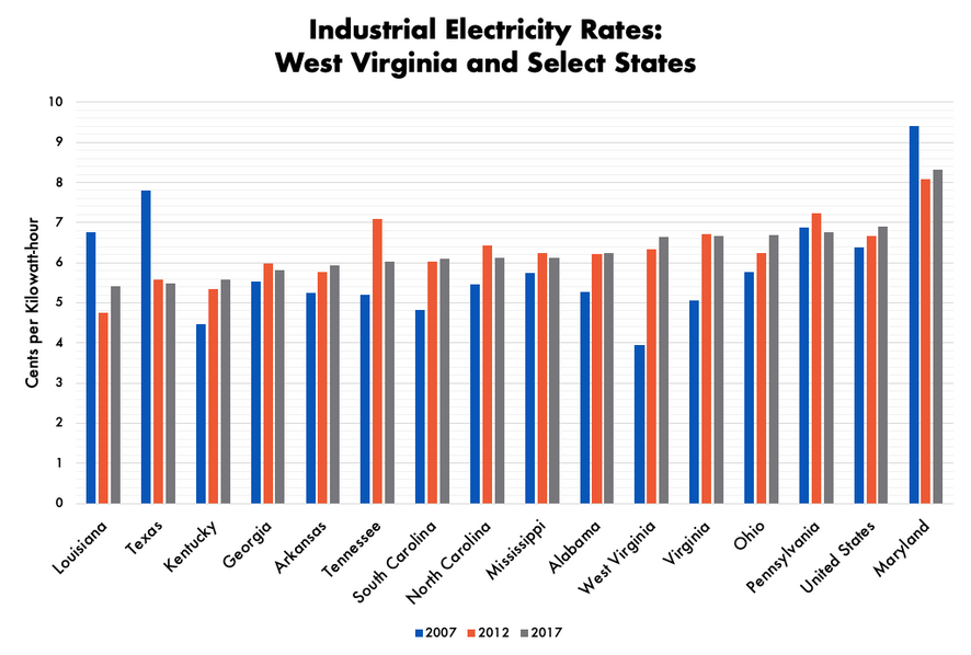 Electricity rate comparison of the following states and West Virginia: Louisiana, Kentucky, Georgia, Arkansas, Tennessee, South Carolina, Mississippi, Alabama, Virginia, Ohio, Pennsylvania and Maryland. Shows that the rates are consistent.